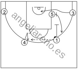 Gráfico de baloncesto que recoge el ataque flex (16 a 18 años)-inicio del ataque tras el contraataque