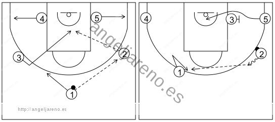 Gráfico de baloncesto que recoge el ataque flex (16 a 18 años)-manera de comenzarlo desde una formación 1-2-2