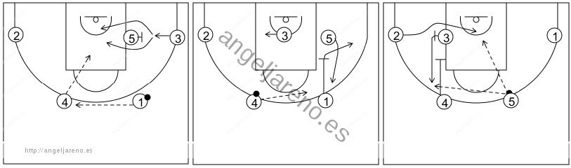 Gráfico de baloncesto que recoge el ataque flex (16 a 18 años)-movimiento básico del ataque