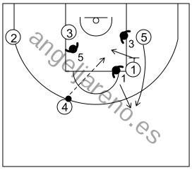 Gráfico de baloncesto que recoge el ataque flex (16 a 18 años)-reacción del ataque si la defensa cambia en el bloqueo vertical
