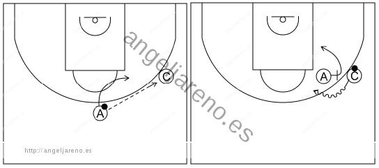Gráfico de baloncesto que recoge el ataque pick&roll I (12 a 14 años)-El atacante con balón, tras dar el pase a un compañero, establece un bloqueo directo al receptor del mismo