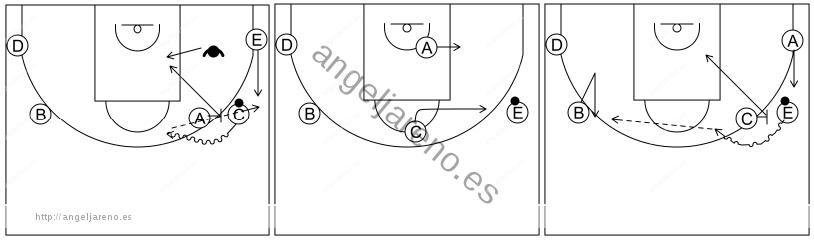 Gráfico de baloncesto que recoge el ataque pick&roll I (12 a 14 años)-castigar la ayuda del defensor de la esquina del lado del bloqueo directo