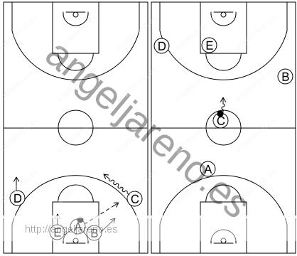 Gráfico de baloncesto que recoge el ataque pick&roll I (12 a 14 años)-contraataque y enlace con el ataque