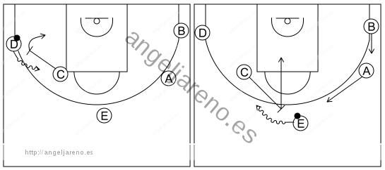 Gráfico de baloncesto que recoge el ataque pick&roll I (12 a 14 años)-el atacante que pasa el balón bloquea directo