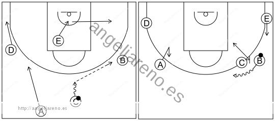 Gráfico de baloncesto que recoge el ataque pick&roll I (12 a 14 años)-inicio del ataque tras el contraataque