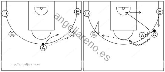 Gráfico de baloncesto que recoge el ataque pick&roll I (12 a 14 años)-movimiento básico del ataque por el lado derecho