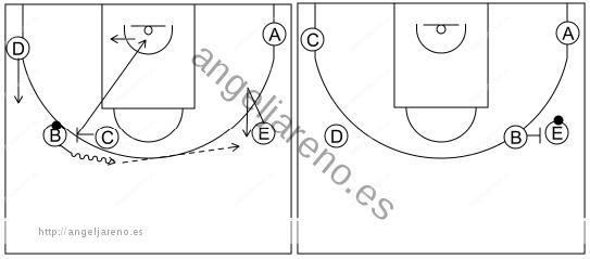 Gráfico de baloncesto que recoge el ataque pick&roll I (12 a 14 años)-movimiento básico del ataque por el lado izquierdo