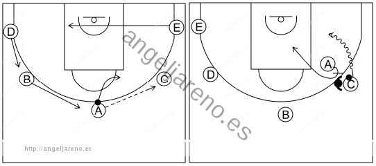 Gráfico de baloncesto que recoge el ataque pick&roll I (12 a 14 años)-si la defensa niega el bloqueo