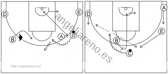 Gráfico de baloncesto que recoge el ataque pick&roll I (12 a 14 años)-si la defensa niega el pase al lado opuesto y bloqueo directo central
