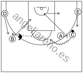 Gráfico de baloncesto que recoge el ataque pick&roll I (12 a 14 años)-si la defensa niega el pase al lado opuesto