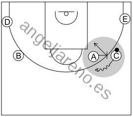 Gráfico de baloncesto que recoge el ataque pick&roll I (12 a 14 años)-uso continuo del bloqueo directo