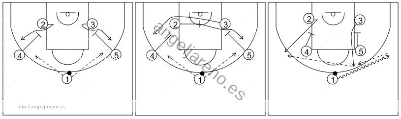 Gráfico de baloncesto que recoge el ataque pick&roll II (14 a 18 años)-diferentes maneras de comenzarlo