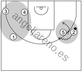 cGráfico de baloncesto que recoge el ataque pick&roll II (14 a 18 años)-diseñado para conseguir ventajas como consecuencia del bloqueo tanto para los que están inmersos en el mismo como para el resto