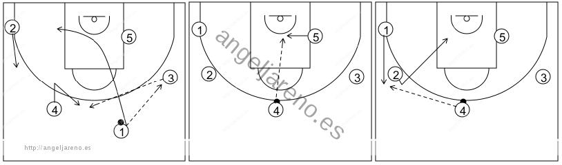 Gráfico de baloncesto que recoge el ataque pick&roll II (14 a 18 años)-inicio del ataque con un pase al alero tras el contraataque
