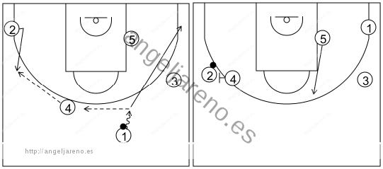 Gráfico de baloncesto que recoge el ataque pick&roll II (14 a 18 años)-inicio del ataque con un pase al lado opuesto tras el contraataque