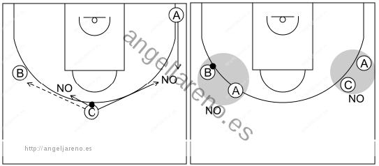 Gráfico de baloncesto que recoge el ataque pick&roll II (14 a 18 años)-mantener un buen espacio entre los atacantes