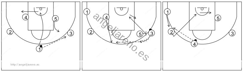 Gráfico de baloncesto que recoge el ataque pick&roll II (14 a 18 años)-movimiento básico del ataque por el lado derecho