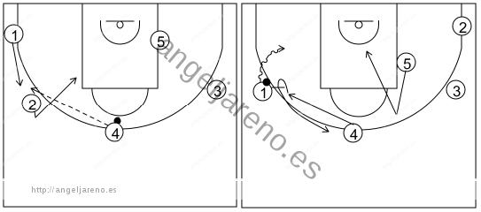 Gráfico de baloncesto que recoge el ataque pick&roll II (14 a 18 años)-movimiento básico si el bloqueo es realizado hacia la línea de fondo en el lado izquierdo