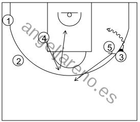 Gráfico de baloncesto que recoge el ataque pick&roll II (14 a 18 años)-reacción del ataque si la defensa niega el bloqueo