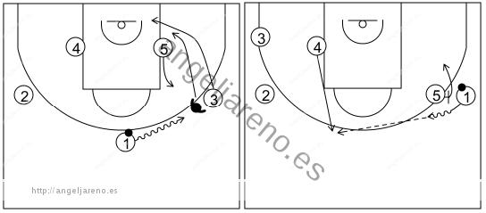 Gráfico de baloncesto que recoge el ataque pick&roll II (14 a 18 años)-reacción del ataque si la defensa niega el pase al lateral