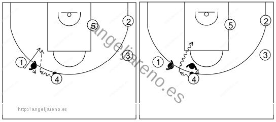 pick&roll II (14 a 18 años)-reacción del ataque si la defensa niega el pase desde el frontal al alero usando un mano a mano
