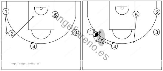 Gráfico de baloncesto que recoge el ataque pick&roll II (14 a 18 años)-reacción del ataque si la defensa niega el pase desde el frontal al alero