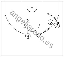 Gráfico de baloncesto que recoge el ataque pick&roll II (14 a 18 años)-si el bloqueo se realizara hacia la línea de fondo, el bloqueador continuará hacia el frontal