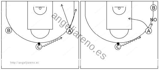 Gráfico de baloncesto que recoge el ataque pick&roll II (14 a 18 años)-si un compañero se mueve botando hacia otro, este último debe irse