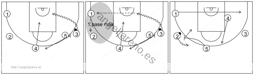 Gráfico de baloncesto que recoge el ataque pick&roll II (14 a 18 años)-siempre que pueda el atacante con balón debe atacar el lado libre