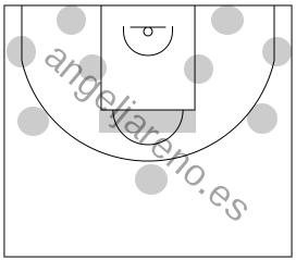 Gráfico de baloncesto que recoge el ataque pick&roll II (14 a 18 años)-uso de marcas en el suelo para favorecer el aprendizaje