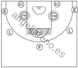 Gráfico de baloncesto que recoge el ataque pick&roll II (14 a 18 años)-utiliza todas las posiciones del campo
