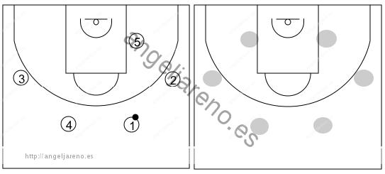 Gráfico de baloncesto que recoge el ataque swing (16 a 18 años)-áreas del campo donde se van a mover los atacantes