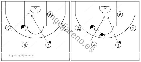 Gráfico de baloncesto que recoge el ataque swing (16 a 18 años)-atacantes del lado débil cortar a la espalda de los defensores