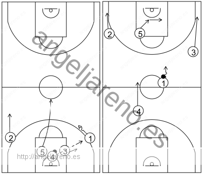 Gráfico de baloncesto que recoge el ataque flex (16 a 18 años)-contraataque y enlace con el ataque