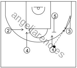 Gráfico de baloncesto que recoge el ataque swing (16 a 18 años)-inicio del ataque tras el contraataque