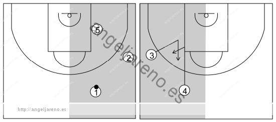 Gráfico de baloncesto que recoge el ataque swing (16 a 18 años)-mantiene siempre a tres atacantes en el lado del balón y a dos en el lado opuesto