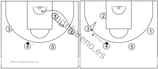 Gráfico de baloncesto que recoge el ataque swing (16 a 18 años)-movimiento básico cuando el balón está en el lado opuesto
