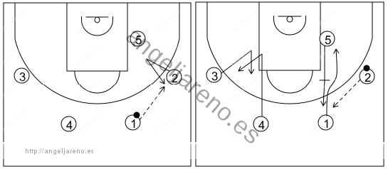 Gráfico de baloncesto que recoge el ataque swing (16 a 18 años)-movimiento básico en el primer lado