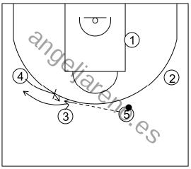 Gráfico de baloncesto que recoge el ataque swing (16 a 18 años)-movimiento básico para pasar el balón al lado opuesto