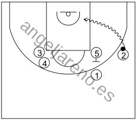 Gráfico de baloncesto que recoge el ataque swing (16 a 18 años)-opción de atacar el fondo cuando hay un bloqueo vertical