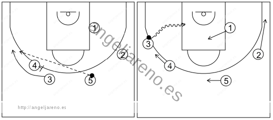 Gráfico de baloncesto que recoge el ataque swing (16 a 18 años)-opción de atacar la canasta tras el bloqueo ciego perimetral