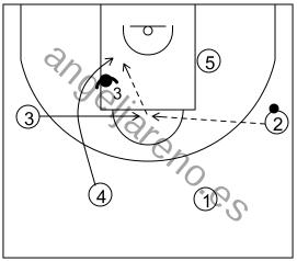Gráfico de baloncesto que recoge el ataque swing (16 a 18 años)-opción de cortar desde el lado débil