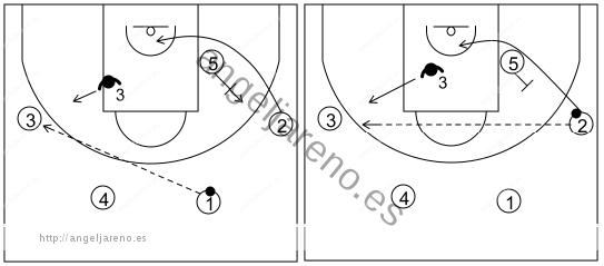 Gráfico de baloncesto que recoge el ataque swing (16 a 18 años)-opción de dar un pase directo al lado débil si la defensa ayuda en exceso