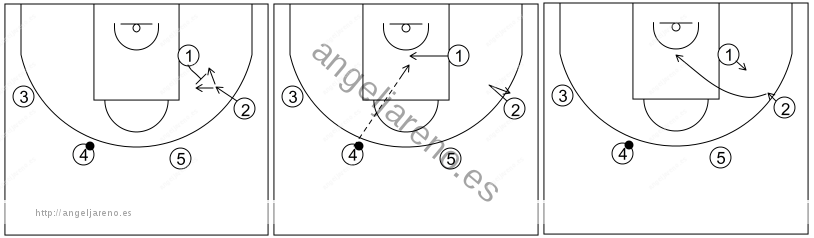 Gráfico de baloncesto que recoge el ataque swing (16 a 18 años)-opción de fintar el bloqueo y cortar en el bloqueo flex