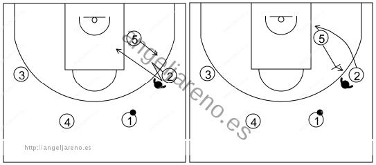 Gráfico de baloncesto que recoge el ataque swing (16 a 18 años)-reacción del alero de cortar a la canasta, con o sin bloqueo, si no puede recibir