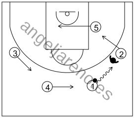 Gráfico de baloncesto que recoge el ataque swing (16 a 18 años)-reacción del ataque de botar hacia el alero si la defensa niega el pase a este