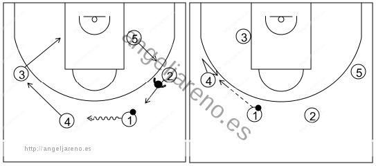 Gráfico de baloncesto que recoge el ataque swing (16 a 18 años)-reacción del ataque de botar hacia el lado débil si la defensa niega el pase al alero