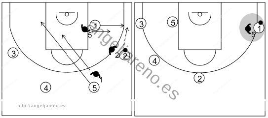 Gráfico de baloncesto que recoge el ataque swing (16 a 18 años)-reacción del ataque de jugar en el perímetro 1x1 si la defensa cambia