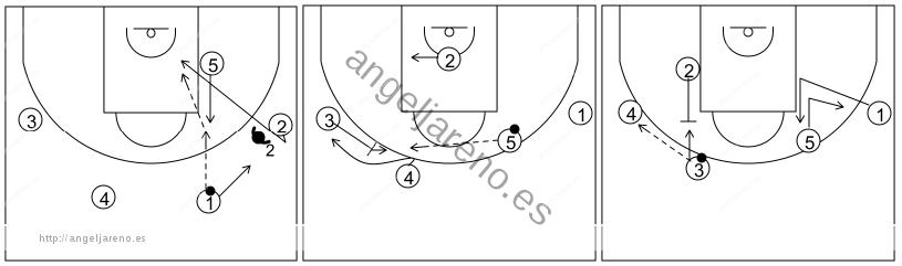 Gráfico de baloncesto que recoge el ataque swing (16 a 18 años)-reacción del ataque de subir el poste al codo de la zona si la defensa niega el pase al alero