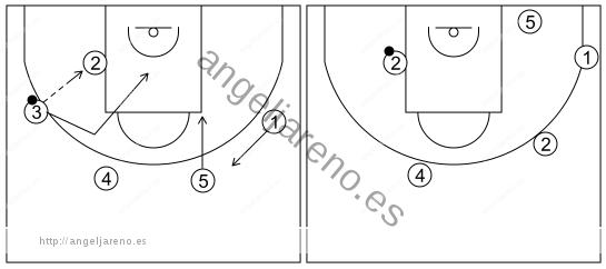 Gráfico de baloncesto que recoge el ataque swing (16 a 18 años)-reacción del ataque si el balón es pasado al poste